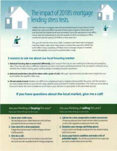 The Canadian Housing Markert Outlook 2