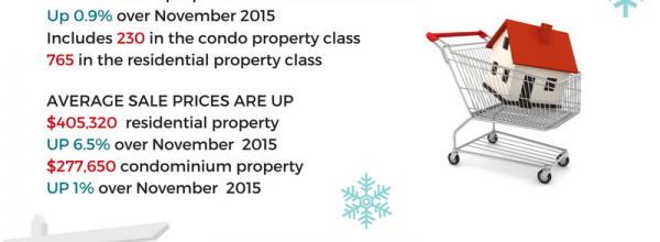 Real Estate Update: Latest news in Ottawa Real Estate